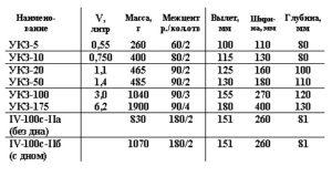 Нориям НПЗ-20, 2НПЗ-20, НПЗ-50, 2НПЗ-50: